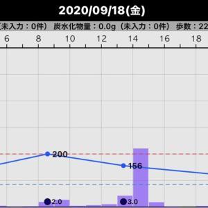 昨日の血糖値(2020/09/18)