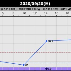 昨日の血糖値(2020/09/20)