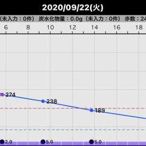 昨日の血糖値(2020/09/22)