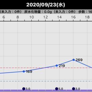 昨日の血糖値(2020/09/23)