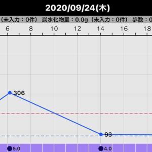 昨日の血糖値(2020/09/24)