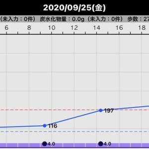昨日の血糖値(2020/09/25)