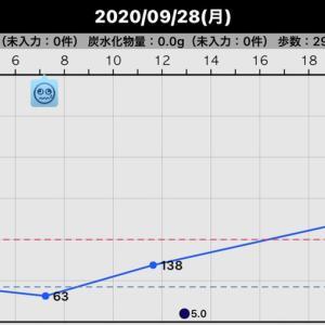 昨日の血糖値(2020/09/28)