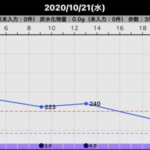 昨日の血糖値(2020/10/21)