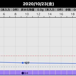 昨日の血糖値(2020/10/23)