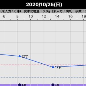 昨日の血糖値(2020/10/25)