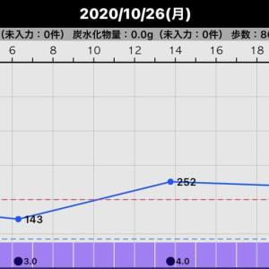 昨日の血糖値(2020/10/26)