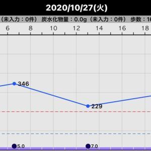 最近の血糖値(2020/10/27〜2020/10/29)