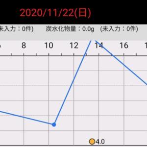 最近の血糖値(2020/11/22〜11/24)