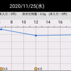 機能の血糖値(2020/11/25)