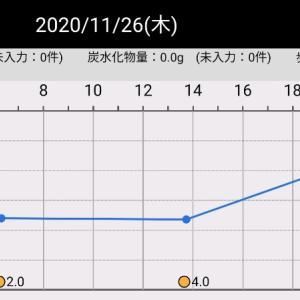 昨日の血糖値(2020/11/26)
