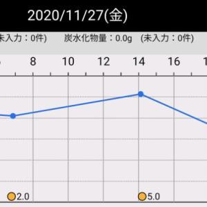 昨日の血糖値(2020/11/27)