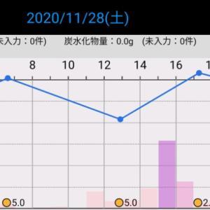 昨日の血糖値(2020/11/28)