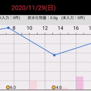 昨日の血糖値(2020/11/29)