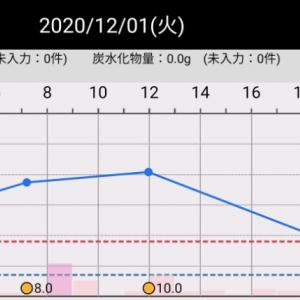 昨日と一昨日の血糖値(2020/12/02、12/01)