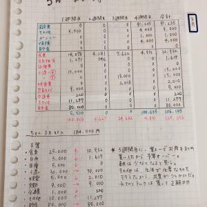【家計簿】 2020年3月 家計簿