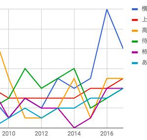 年代別に脚本家ごとの担当数をグラフ化