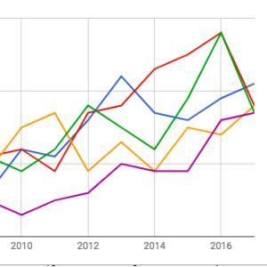 年代別に声優ごとの出演数をグラフ化