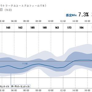 生理後の血糖値2019年10月