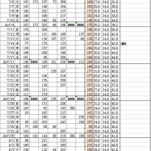 2021年7月分の血糖値記録