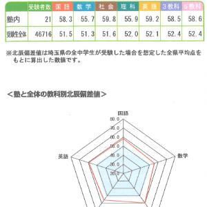 【4期生】北辰テスト結果<第6回>〈Page.089〉