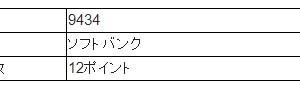 【SBIのPOキャンペーン】IPOチャレンジポイント付与数を勘違いしてた件