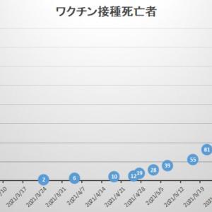 【速報!】接種後355名死亡!2週間で159名増加!