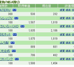 2019年12月11日現時点での保有株の評価額