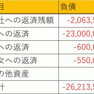 各社返済残額がもうすぐ200万を切る!(只今-2,621万円)