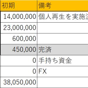 何とか生き延びた!!!(2021年4月:只今-2454万円!)