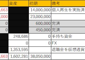 なんでまた資産を減らしちゃうんだろう・・・(2021年6月 -2279万円!)