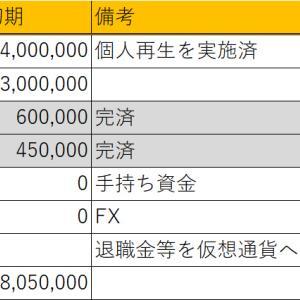 更新忘れてた!(2021年8月:只今2169万円!!)
