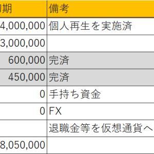 お金がどんどん減っていく・・・2021年09月(只今-2206万円!)