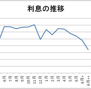 利息の削減に成功!!!!(7万→3.5万円!)