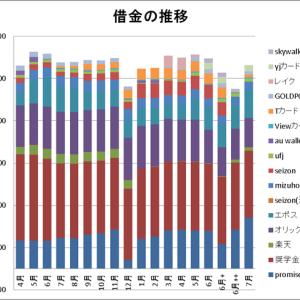 そして繰り返す・・・ 6月借金の推移(963万円!)