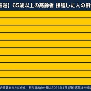 【新型コロナ】東京都、新たに862人感染、20代 248人、30代 163人、65歳以上は54人  9月18日