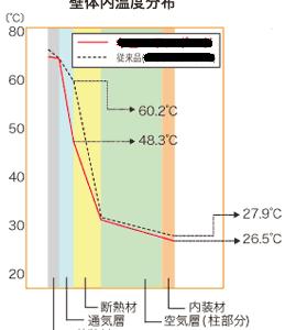 日射で暖められた外壁のせいで暑くなる?アルミ遮熱シートは効く?