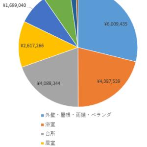 戸建住宅60年のメンテナンス費用は約2千万円!