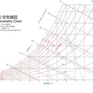 空気線図でわかる相対湿度と絶対湿度、結露と乾燥の関係
