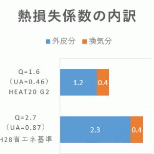 気密性能(C値)は断熱性能(Q値)にどれだけ影響するか