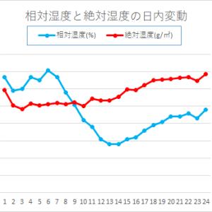 湿度計は相対湿度(%)ではなく絶対湿度計(g)が良い理由