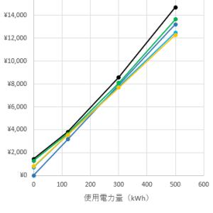 新電力3社の電気料金を比較してみた【年間3万円の節約】