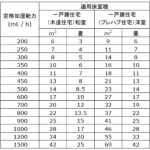 加湿器のサイズ(加湿量)はどのくらいが適切か?
