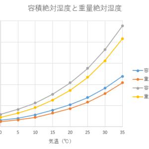 温度と相対湿度から(容積・重量)絶対湿度を計算するツール