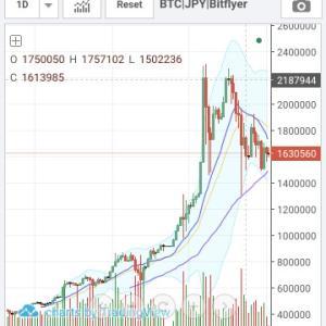 【仮想通貨】Bittrexで購入した通貨のようす