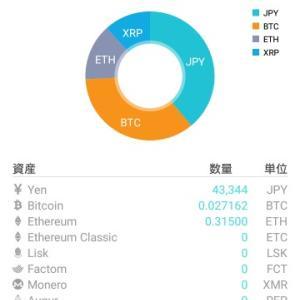 【仮想通貨】12月6日のようす