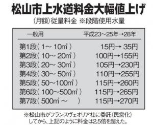 水道民営化の松山市と白河市 水道料金倍増の謎 『デマに惑わされるな』というデマ PFI法とは?