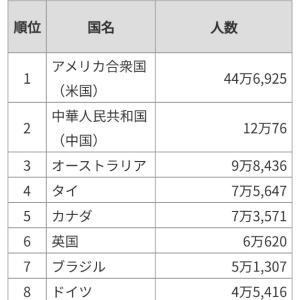 日本人の多い海外在留邦人 ■韓国は何人?