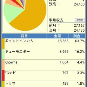 【2021/6】獲得ポイント・報酬