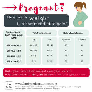 甘すぎるアメリカ妊婦の体重管理
